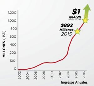 Grafica ventas isagenix